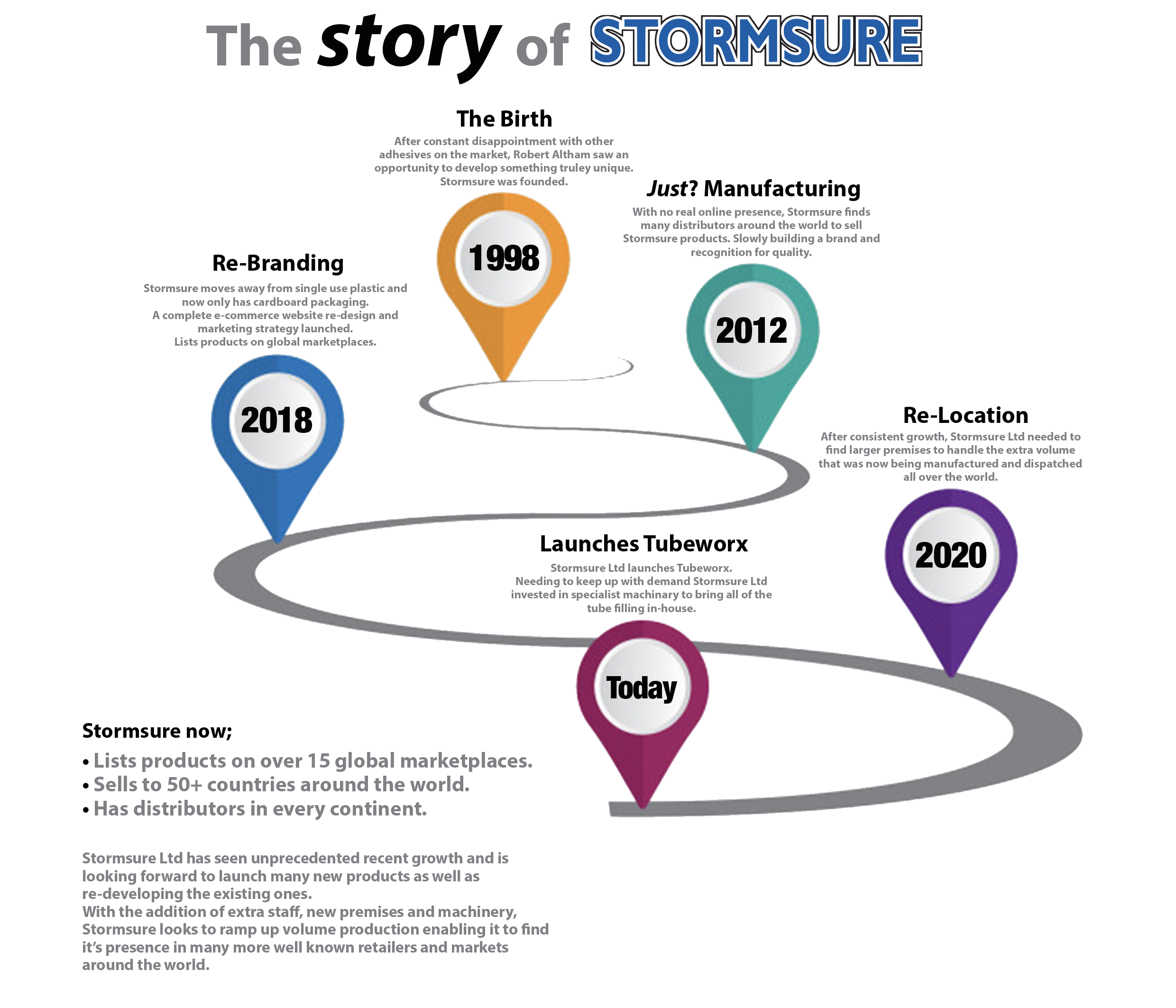 The story of Stormsure